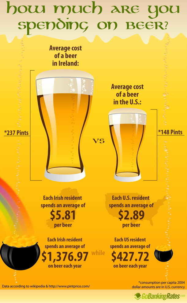 How Much Do You Spend on Beer?