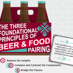 The Foundational Principles of Beer & Food Pairing [infographic]