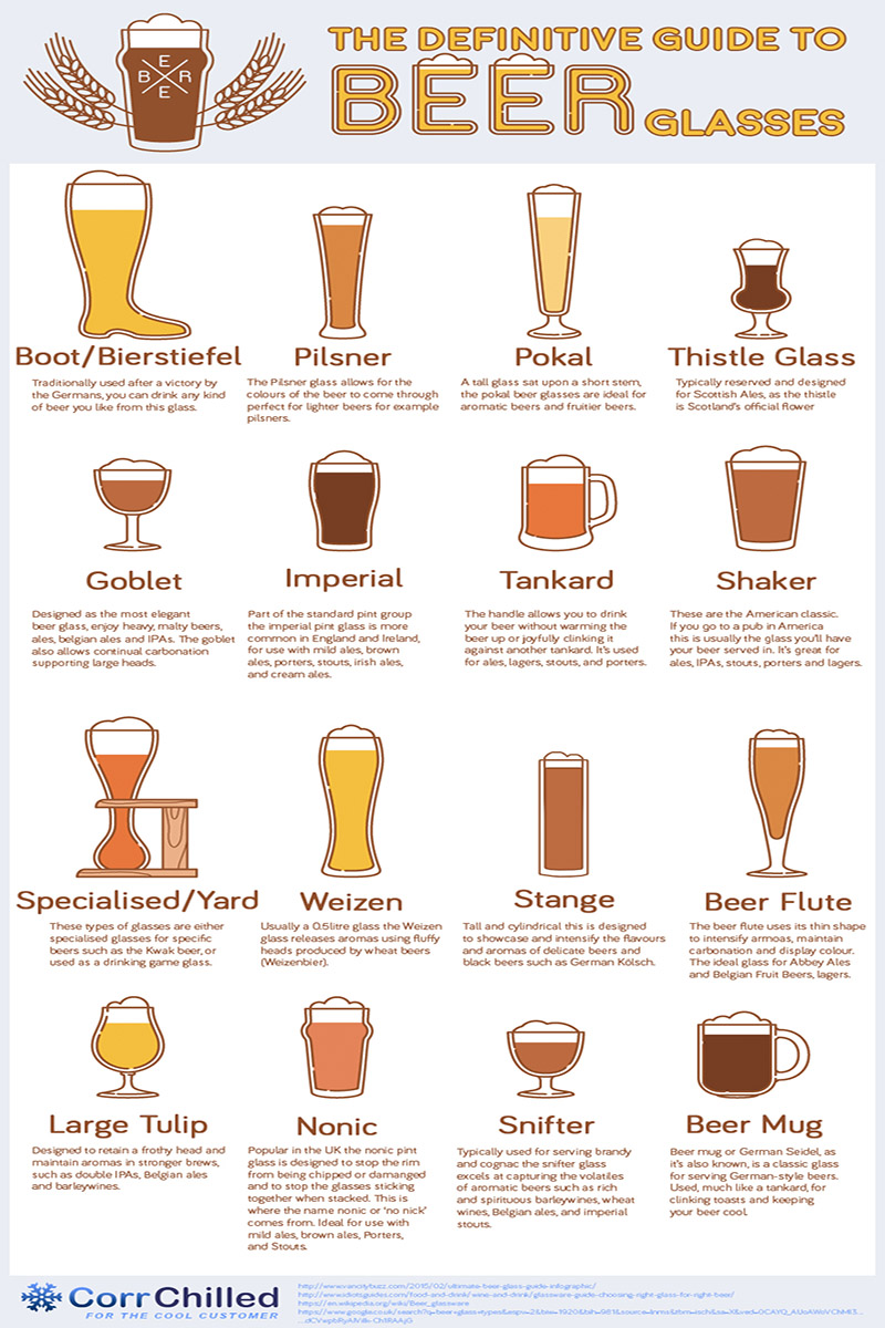 Craft Beer Glass Types